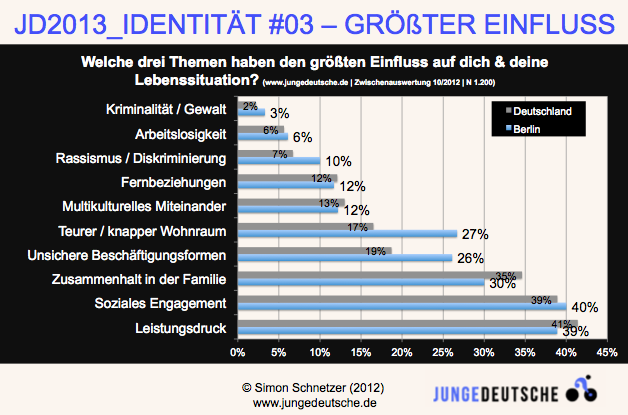 Junge Deutsche - Zwischenstand nach 1.200 Teilnehmer_innen