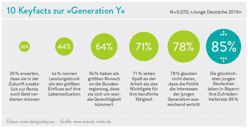 2015: Keyfacts über die Generation Y in Deutschland.