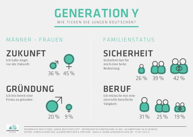Infografik: Junge Deutsche 2017 - Studienergebnisse - Generation Y - Teil 2